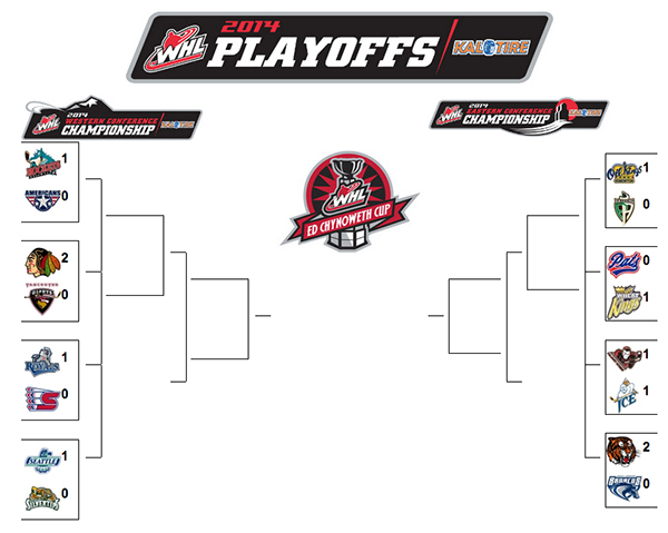WHL playoffs